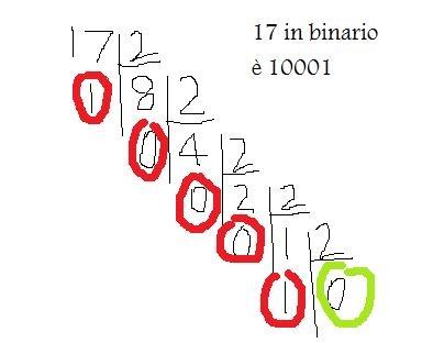 Come si passa da sistema binario a decimale